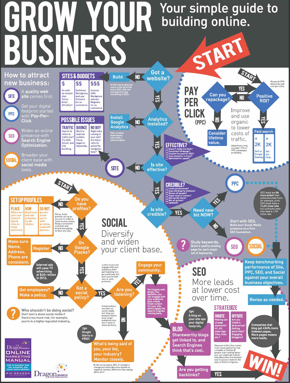 infographic-the-complete-walk-through-to-grow-your-business-online
