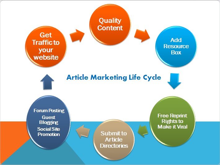 article-marketing-life-cycle