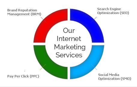 internet-marketing-services-new