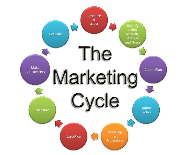 marketing_cycle